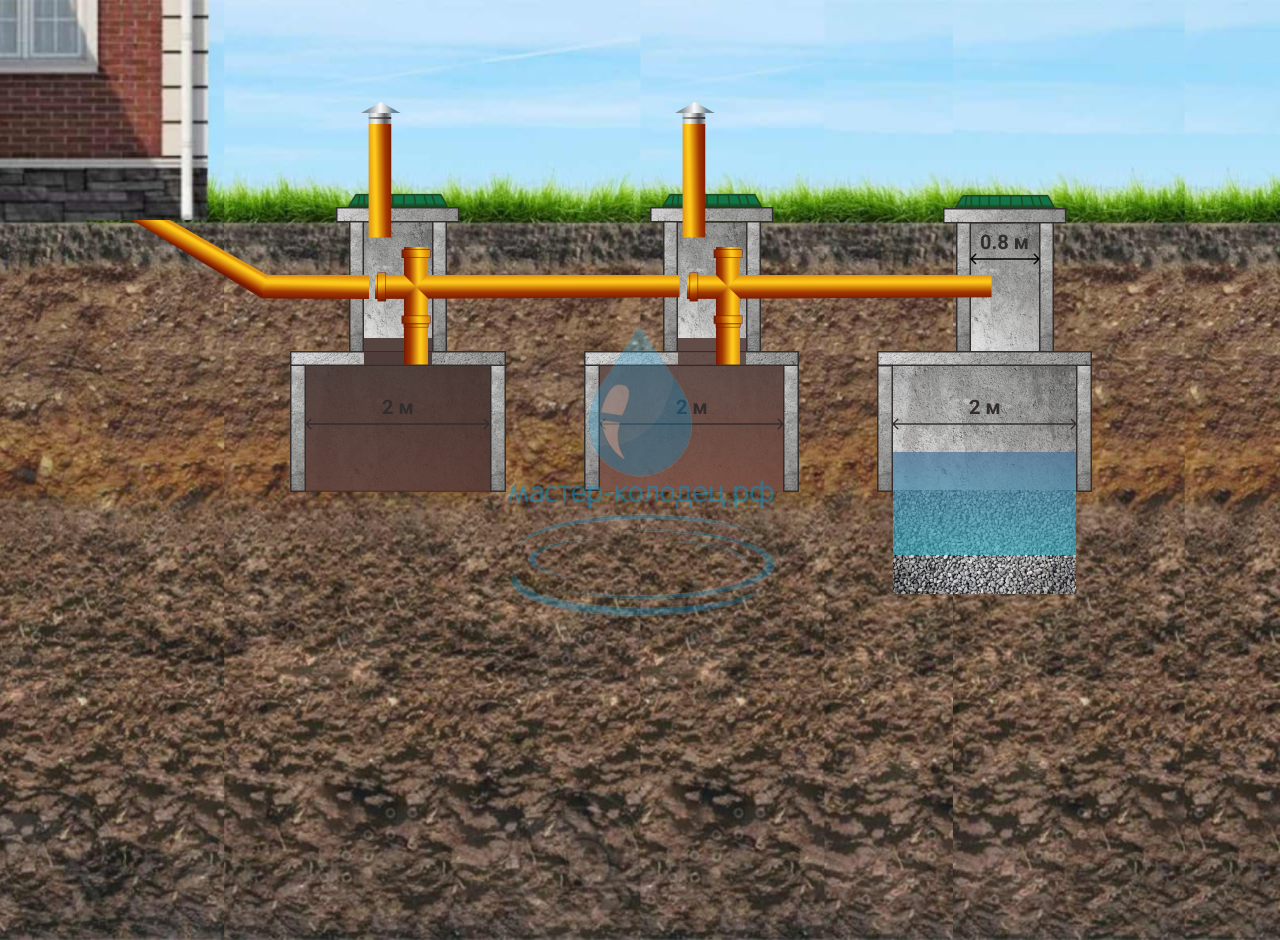 Строительство септика для загородного дома или дачи под ключ с установкой колец и подключением