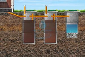 Септик выкопать трехкамерный под ключ в Подмосковье в любом районе